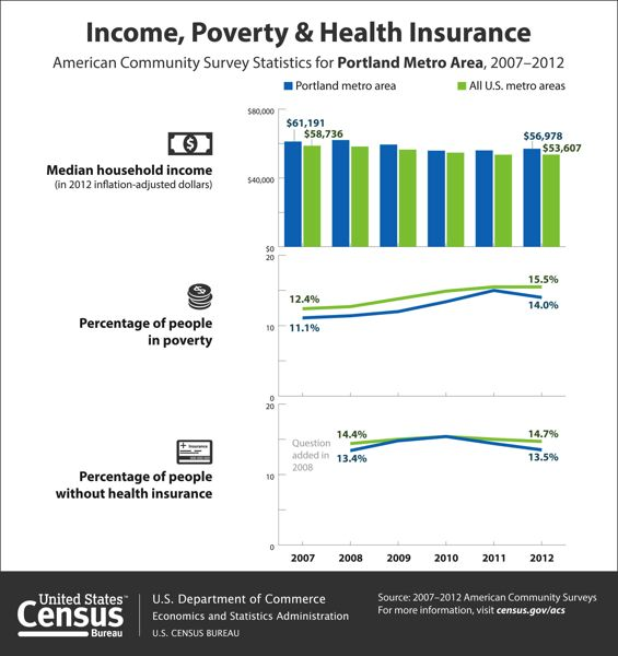 by: U.S. CENSUS BUREAU - Information from the American Community Survey shows how the region has changed in a year.