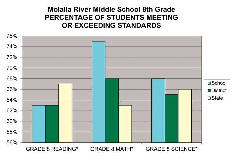 by: PEGGY SAVAGE - Molalla eighth-grade students scored high in math and science, but their reading scores came in lower than state standards
