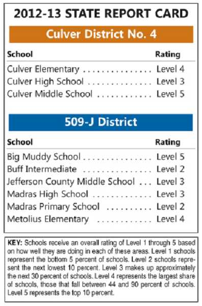 State Report card for local schools
