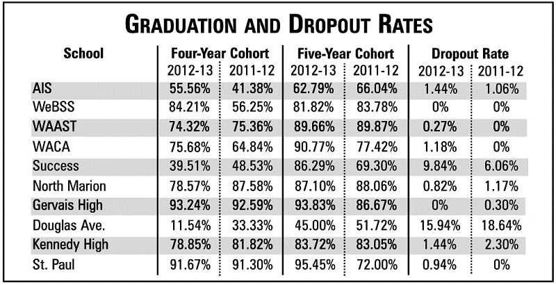 by: LINDSAY KEEFER - This chart shows the difference between graduation and dropout rates from the 2011-12 school year to 2012-13 for local high schools.
