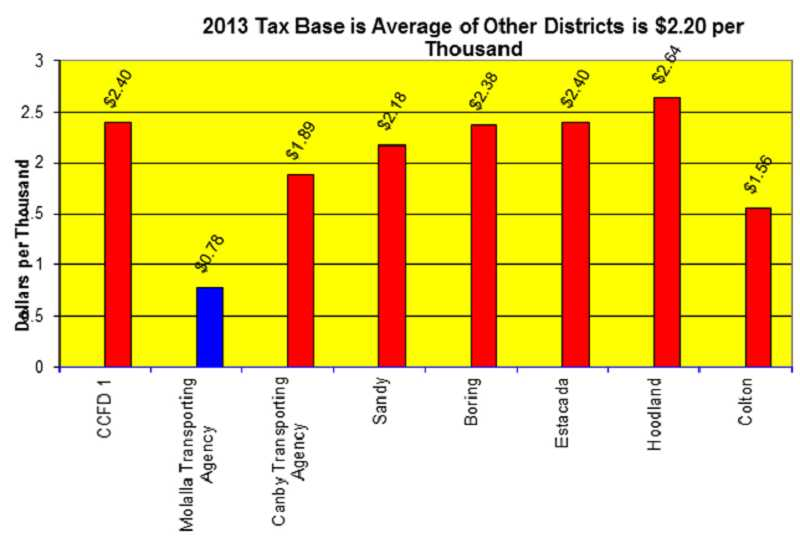 by: MOLALLA FIRE DISTRICT - 2013 Tax Base at 78 cents per thousand compared to other districts averaging $2.20 per thousand tax assessment.