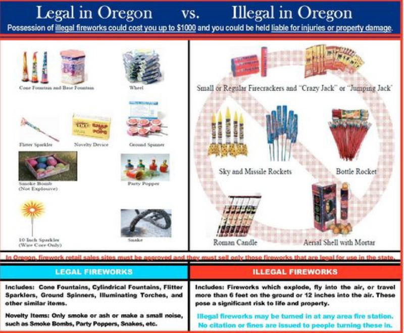 by: CITY OF PORTLAND - This chart helps explains which types of fireworks are allowed in Oregon for the July Fourth holiday.