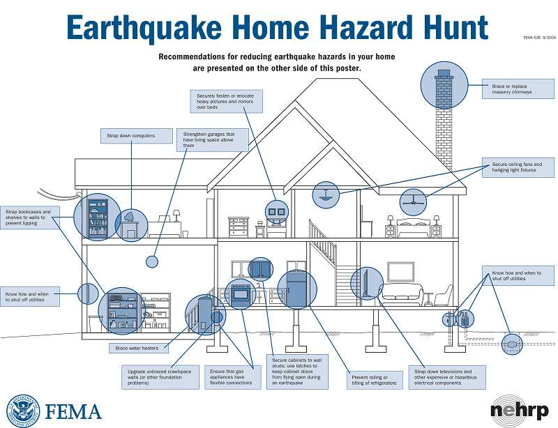 Plin Media Group Can Your House Withstand An Earthquake. Illustration Courtesy Of Fema The Federal Emergency Management Agency Put Together This. Wiring. Hazord Saftey A Diagram Of A House At Scoala.co