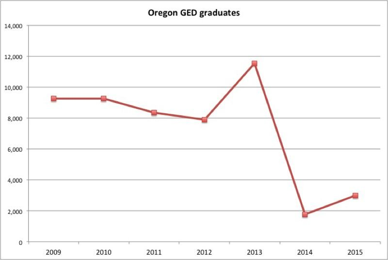TRIBUNE GRAPHIC: SHASTA KEARNS MOORE  - This chart shows the number of Oregon GED earners over the past seven years. In 2013 there was a large spike as people wanted to earn their GED before the more rigorous 2014 test rolled out. The number of graduates recovered a bit in 2015, but are still nowhere near historic levels.