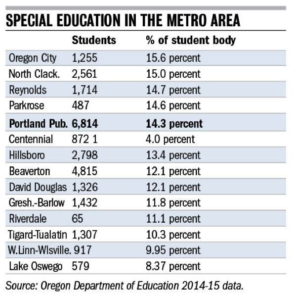 TRIBUNE GRAPHIC - Portland Public Schools has an above-average percentage of special education students in the metro area.