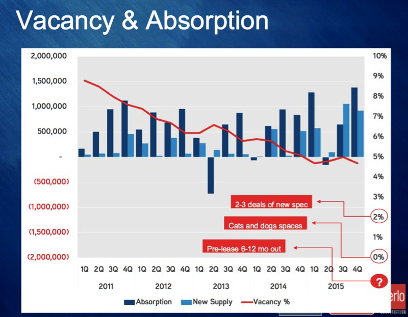SUBMITTED BY ROB MCEACHERN - A slide from the presentation shows absorption, construction and vacancy rates for commercial real estate in Portland over the past five years.