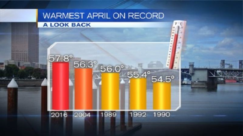 KOIN 6 NEWS - This KOIN 6 graphic tells the story of April's record-stting temperatures.