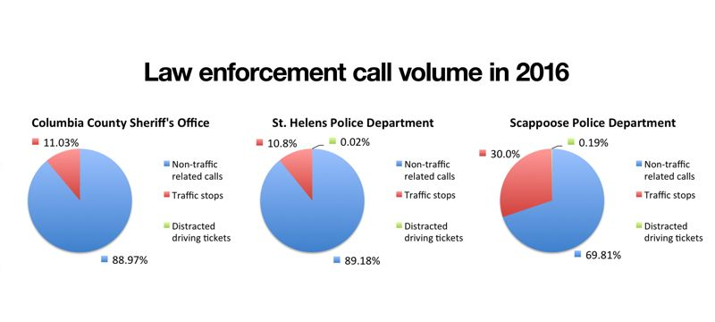 Call volume by local agencies in 2016