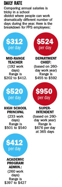 TRIBUNE GRAPHIC: KEITH SHEFFIELD - A graphic comparing daily rates among Portland Public Schools employees. The red dots signify positions for which there is no work day requirement specified.