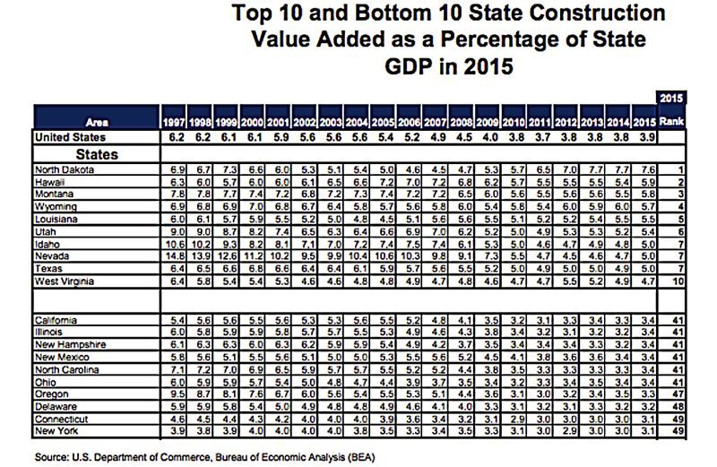 Oregon ranked 47th in the nation for value added to the economy as a percentage of the state's GDP.