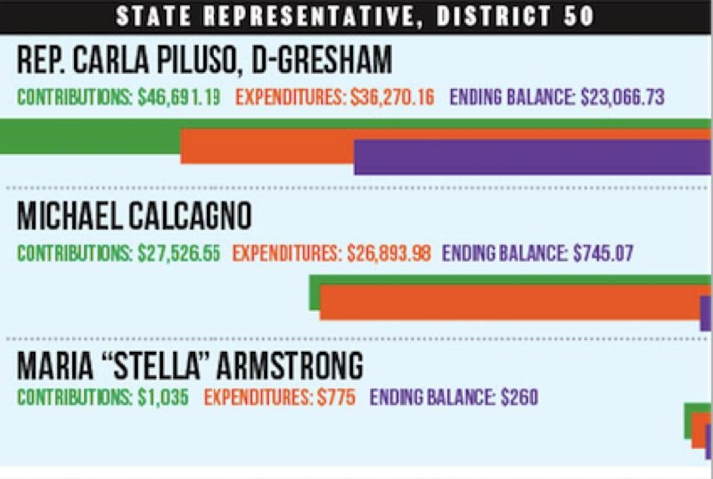 Follow the money: Reported finances for all local candidates running for office