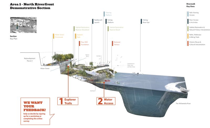 RENDERING COURTESY: SNOHETTA - A launching area for small paddle-powered boats is planned next to the riverwalk that will give public access to Willamette Falls in Oregon City.