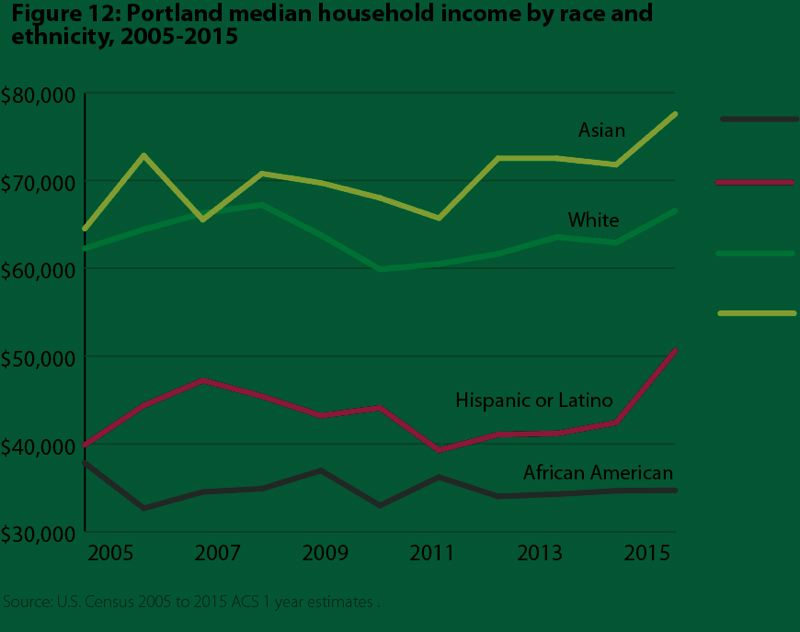VALUE OF JOBS COALITION - Despite the improving economy, racial disparties still exist in median houshold incomes in the Portland region.