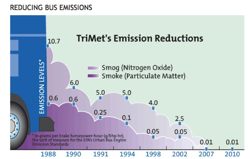 TRIMET.ORG - This chart appeared on TriMet's website with a misleading title for six years until questioned by the Portland Tribune. In reality, the levels shown were not actual emissions of TriMet's fleet. Rather, they were limits set for new buses by the federal government. Most of TriMet's buses were old and unfiltered at the time this chart appeared.