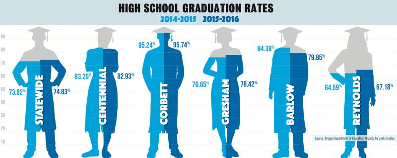 OUTLOOK GRAPHIC: JOSH BRADLEY - Gresham High School improved its 2016 graduation rate to 78.4 percent from 76.6 percent a year earlier, besting the state as a whole.