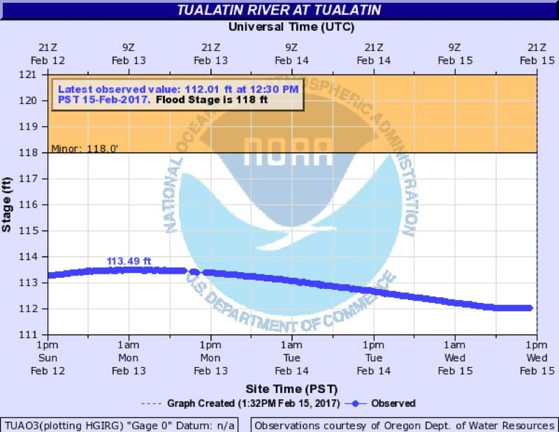 COURTESY OF THE NATIONAL WEATHER SERVICE - The Tualatin River crested at about 113.5 feet above sea level at the Tualatin gauge, well shy of the 118-foot mark at which the National Weather Service considers it to be flooding, early Monday. The river did reach its minor flood stage upstream in Farmington.