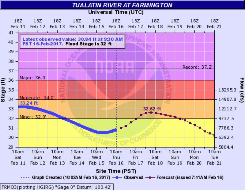COURTESY OF THE NATIONAL WEATHER SERVICE - A hydrograph shows the Tualatin River rising back above its minor flood stage in Farmington on Friday.