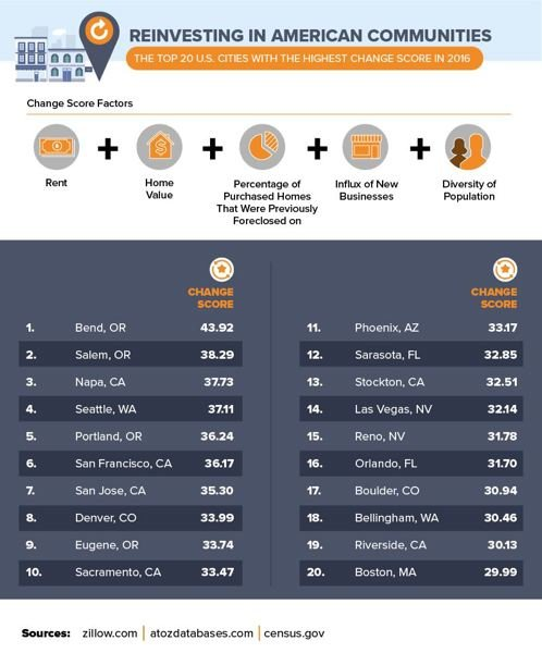 COURTESY LENDINGTREE - A new report says Portland is the 5th fastest changing city in America, but Bend and Salem are changing faster.