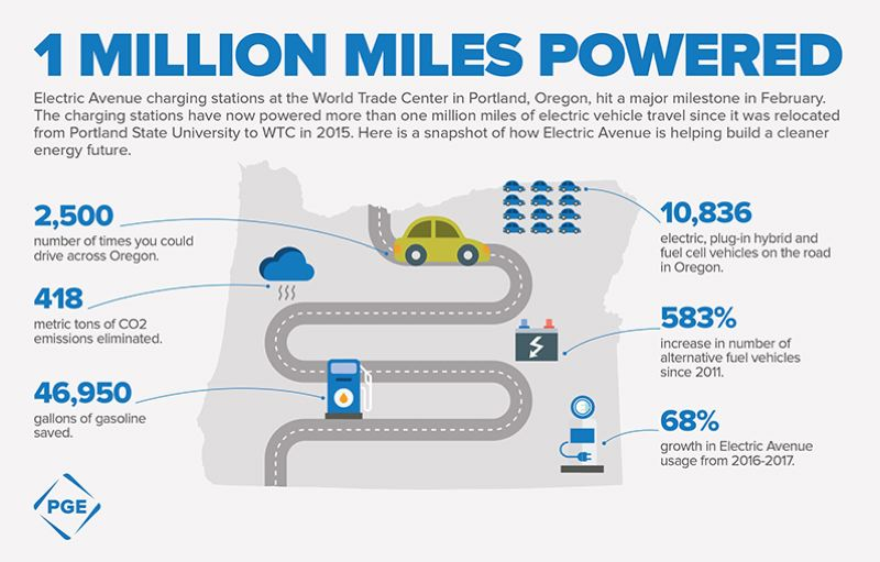 COURTESY PGE - An infographic on Electric Avenue's benefits for the environmental provided by sponsor PGE.