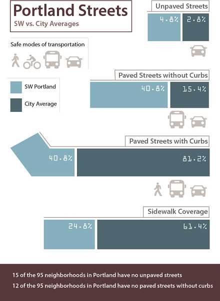 SOUTHWEST NEIGHBORHOODS, INC - Southwest Portland has comparatively few safe transportation routes for pedestrians and bicyclists. This graphic is courtesy of Southwest Neighborhoods, Inc (swni.org).