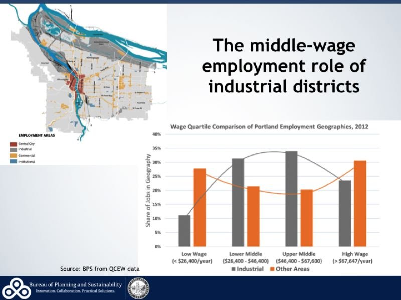 SOURCE: THE PORTLAND BUREAU OF PLANNING AND SUSTAINABILITY - Collier likes to show how the wage curve for industrial jobs bulges up in the middle, showing that the region offers a good source of family wage jobs for people without college degrees.