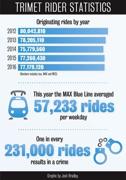 OUTLOOK GRAPHIC: JOSH BRADLEY - Statistics provided by TriMet.