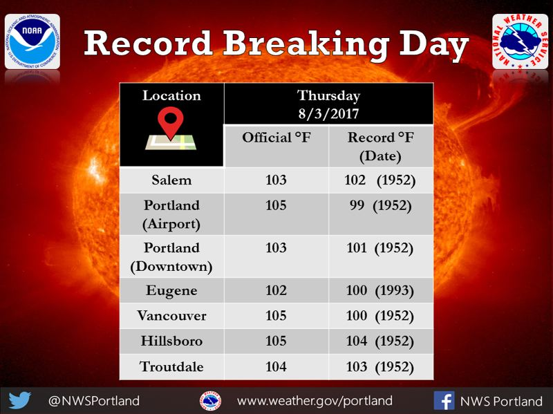 COURTESY NATIONAL WEATHER SERVICE - Temperatures topped out at 104 degrees fahrenheit, according to the National Weather Service