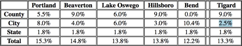 COURTESY OF THE CITY OF TIGARD - A table shows how Tigard's transient lodging tax rate compares to other Oregon cities.