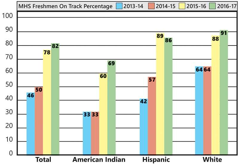 OREGON DEPARTMENT OF EDUCATION GRAPH - A big improvement across all MHS's main ethnicities is shown.