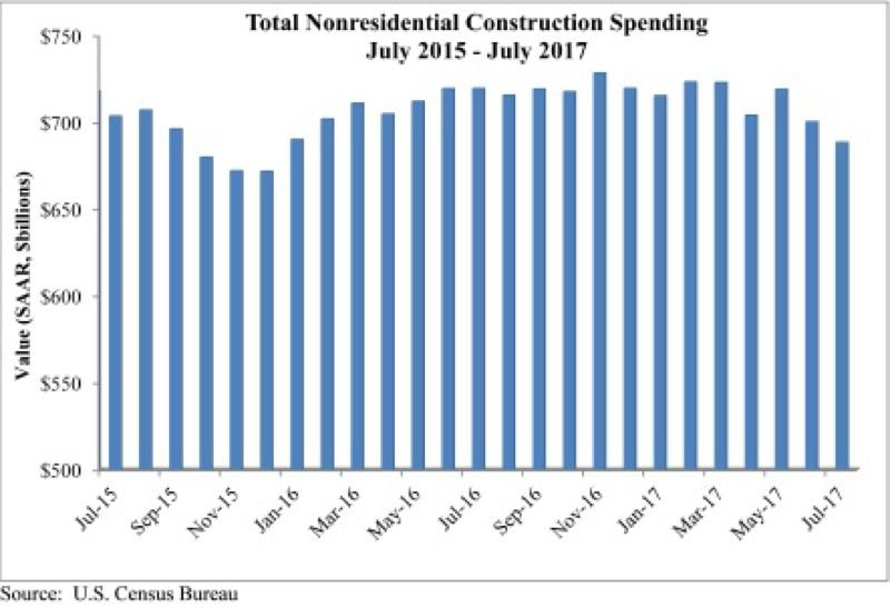 SUBMITTED: ASSOCIATE BUILDERS AND CONTRACTORS - The study shows that during the summer of 2017, nonresidential construction spending dropped compared to the last two years of the recovery.