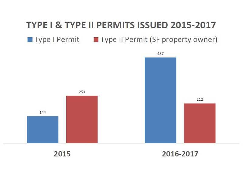 GRAPHIC COURTESY OF CITY OF LAKE OSWEGO - Tree Code changes appear to have had the desired effect of making it possible for more residents to use the simpler Type I permits rather than the complicated Type II, although City Planning Manager Jessica Numanoglu cautions that there's too little data to draw conclusions about long-term trends.