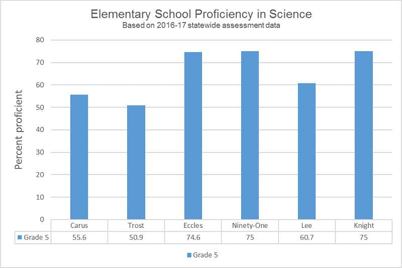 GRAPHIC BY KRISTEN WOHLERS - Elementary students in fifth grade also took the Smarter Balanced science assessment in the spring of 2017. This graph shows the proficiency percentage at each elementary school in Canby.