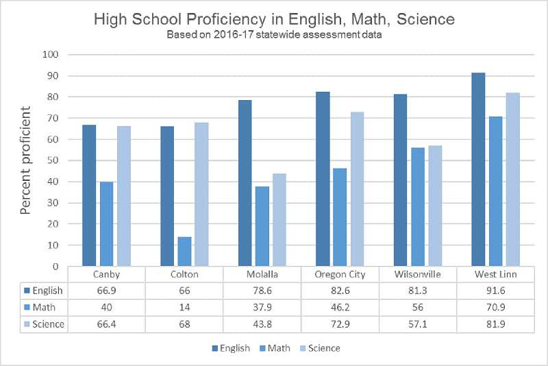 GRAPHIC BY KRISTEN WOHLERS - This graph shows the percent of students for area high schools who tested as proficient in a given subject. For instance, 66.9 percent of Canby's eleventh graders who took the test scored as proficient in English language arts.