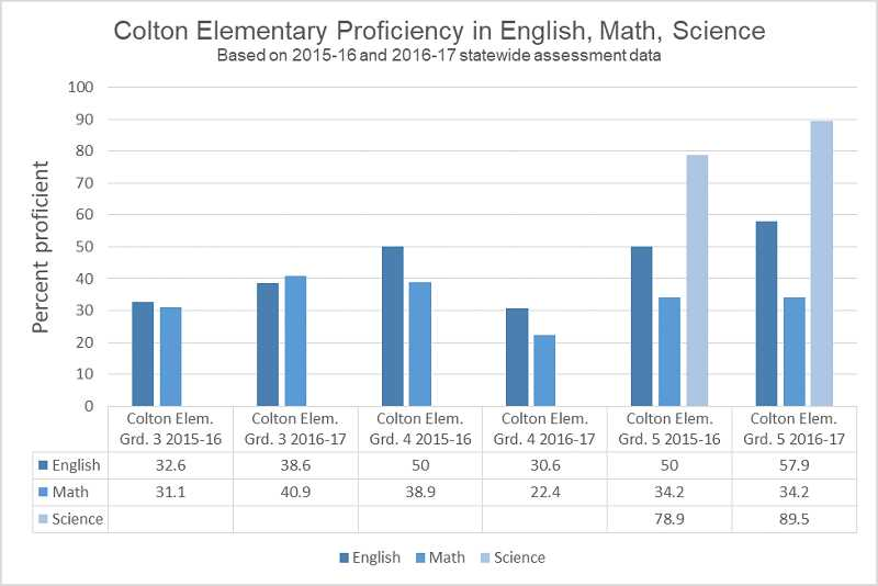 GRAPHIC BY KRISTEN WOHLERS - This graph shows the percent of Colton's elementary students who tested as proficient in the areas of English, math and science for last year compared to this year, according to the Smarter Balanced assessment results.