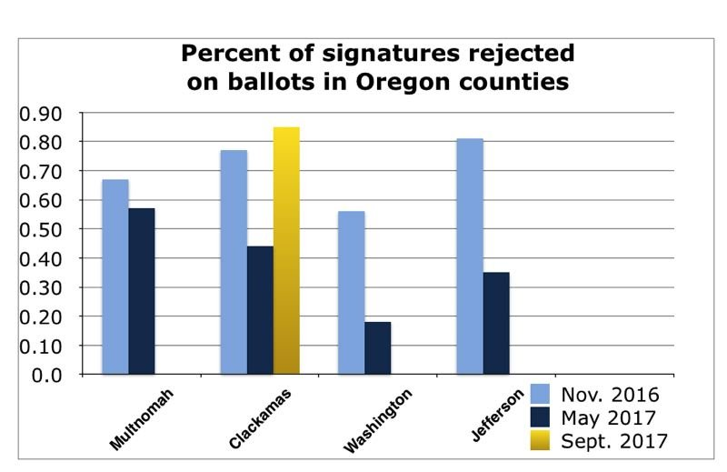 PAMPLIN MEDIA GROUP GRAPHIC - Elections offices statewide reject signatures at different rates, out of 1 percent of voters in each election, based on their determination that ballot signatures don't match signatures on registration cards.