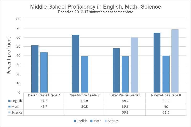 GRAPHIC BY KRISTEN WOHLERS - This graph reveals the percent of Baker Prairie and Ninety-One seventh and eighth grade students who tested as proficient in English, math and science, per statewide testing results. For example, 51.3 percent of Baker Prairie's seventh grade students tested as proficient in English language arts.