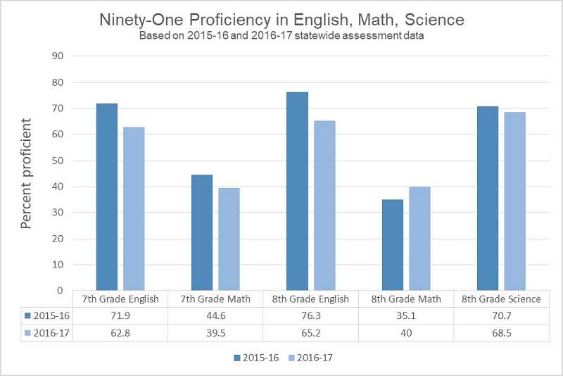 GRAPHIC BY KRISTEN WOHLERS - This graph shows a comparison between the statewide assessment scores of Ninety-One middle school students from 2015-16 to 2016-17. For example, the seventh grade English score came down from 71.9 percent proficient in 2015-16 to 62.8 percent proficient in 2016-17.