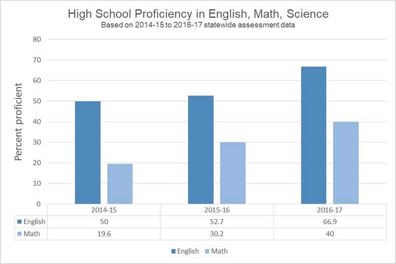 GRAPHIC BY KRISTEN WOHLERS - Over the last three years, Canby HIgh has seen steady improvement in the areas of math and English language arts.