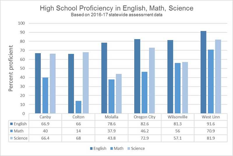 GRAPHIC BY KRISTEN WOHLERS - When compared to area schools, such as Colton, Oregon City and Wilsonville, Canby's English language arts scores are on the low end and math and science scores ride the middle.