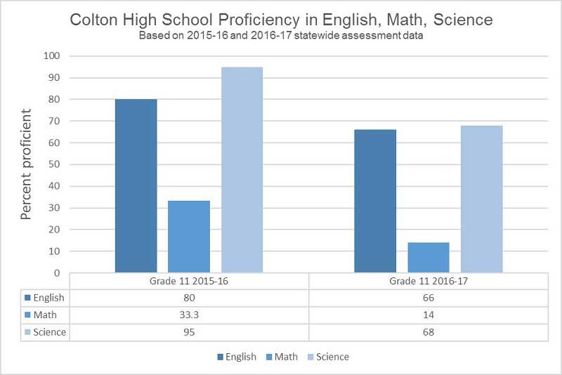 GRAPHIC BY KRISTEN WOHLERS - This graph shows a comparison of Colton High School's assessment scores from 2015-16 to 2016-17.