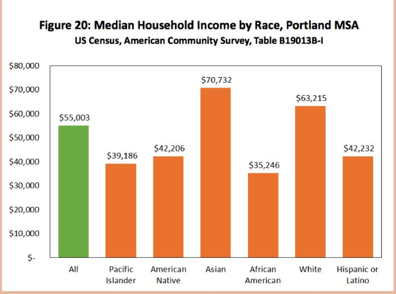 (Image is Clickable Link) NORTHWEST ECONOMIC RESEARCH CENTER  - A table in the October 2017 Northwest Economic Research Center report shows wage differences across races are staggering.