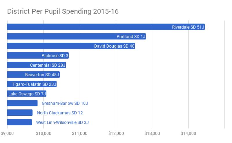 TRIBUNE GRAPHIC: SHASTA KEARNS MOORE/GOOGLE SHEETS - Portland Public Schools spent $12,826 per student in 2015-16. Thats more than many area districts and due in part to the city's local option schools levy.