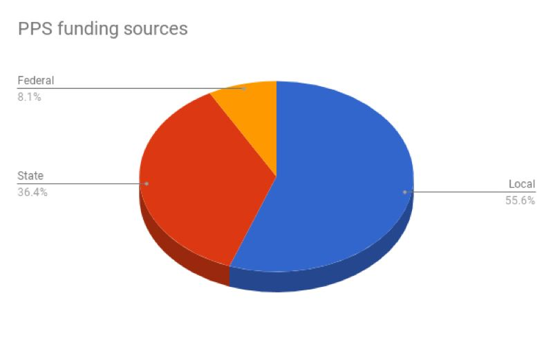 TRIBUNE GRAPHIC: SHASTA KEARNS MOORE/GOOGLE SHEETS - A pie chart showing Portland Public Schools' revenue sources.