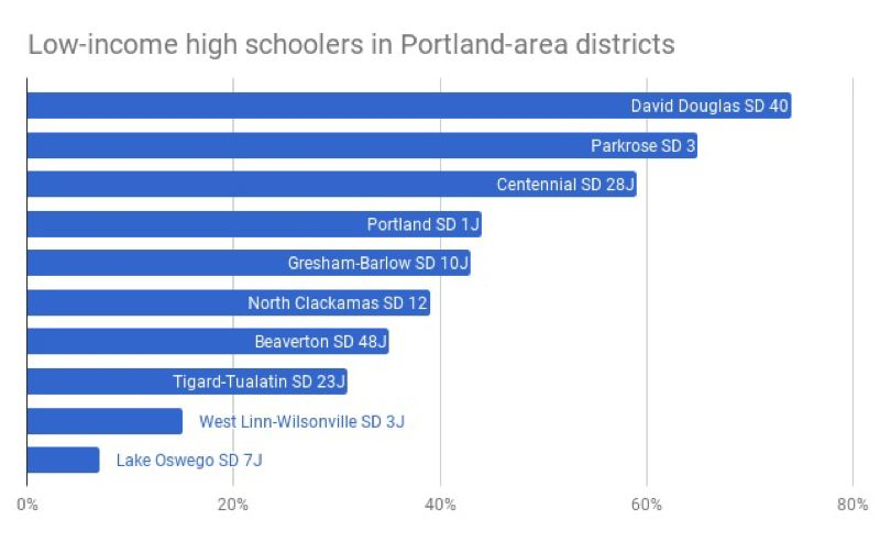 TRIBUNE GRAPHIC: SHASTA KEARNS MOORE/GOOGLE SHEETS - A bar chart of Oregon Deparment of Education data showing the percentage of economically disadvantaged high school students in local districts. (Riverdale had so few that the figure is suppressed in the ODE report for student privacy reasons.)
