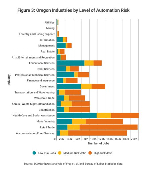 COURTESY: ECONORTHWEST - Bar chart showing industries most likely to be affected by automation, that is, where robots and software can most easily replace humans.