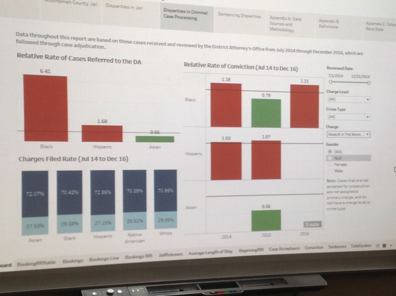 TRIBUNE PHOTO: NICK BUDNICK - The county's Racial and Ethnic Disparities Dashboard, which is not yet operational to the pubilc, allows users to examine how different charges lead to different outcomes. Pictured is a sample from a January 2017 draft presentation, showing second-degree assault cases in a 29-month period.