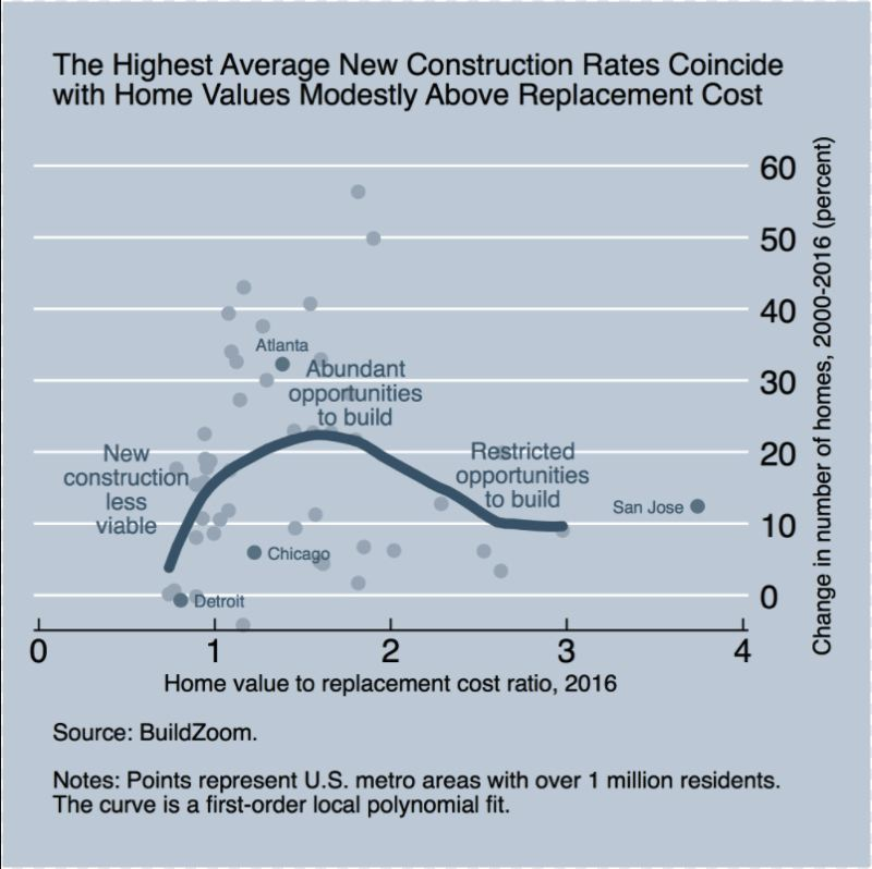 SOURCE: BUILDZOOM - Home building occurs in the sweet spot of a home value to replacement cost ration of around 1.7.