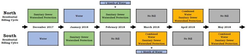 GRAPHIC COURTESY: OLWS - Oak Lodge officials have released this graphic of the billing consolidation plan to help customers better understand a complicated process.