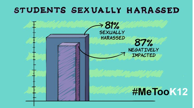 COURTESY ILLUSTRATION: SSAIS - A 2011 survey from the American Association of University Women found 81 percent of K-12 students have experienced sexual harassment and 87 percent of those were negatively impacted.