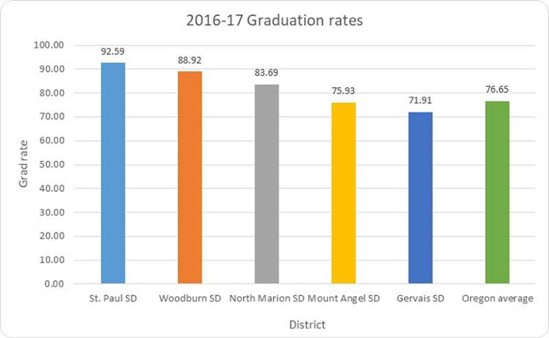 PAMPLIN MEDIA GROUP/WOODBURN INDEPENDENT - Some schools in the Woodburn area had graduation rates higher than the state average.